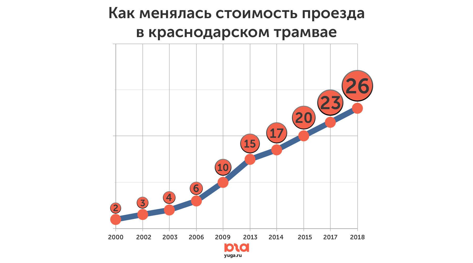 рост цен на трамвай