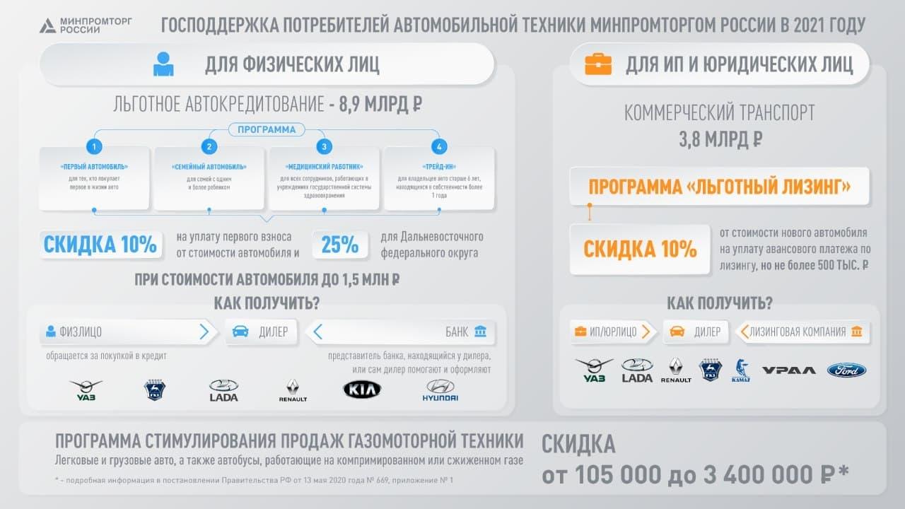 Минпромторг выделит в 2021 году более 16 млрд рублей на развитие отечественного автопрома